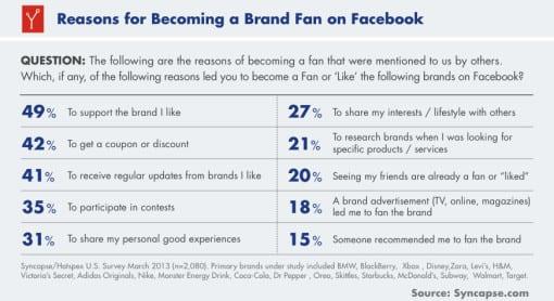 Fans of Facebook