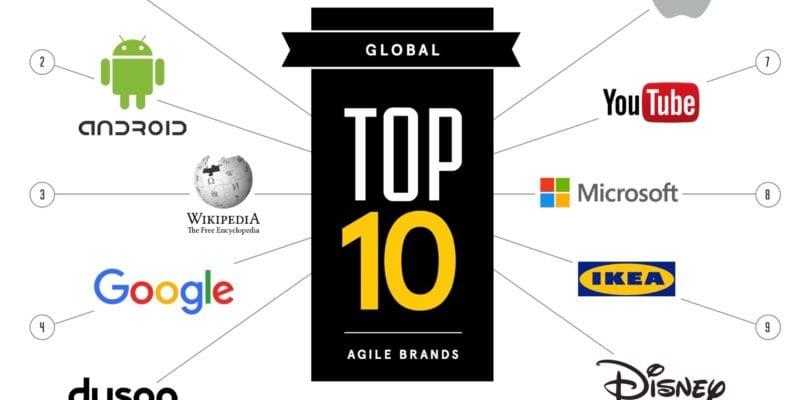 Six behaviors of an agile brand